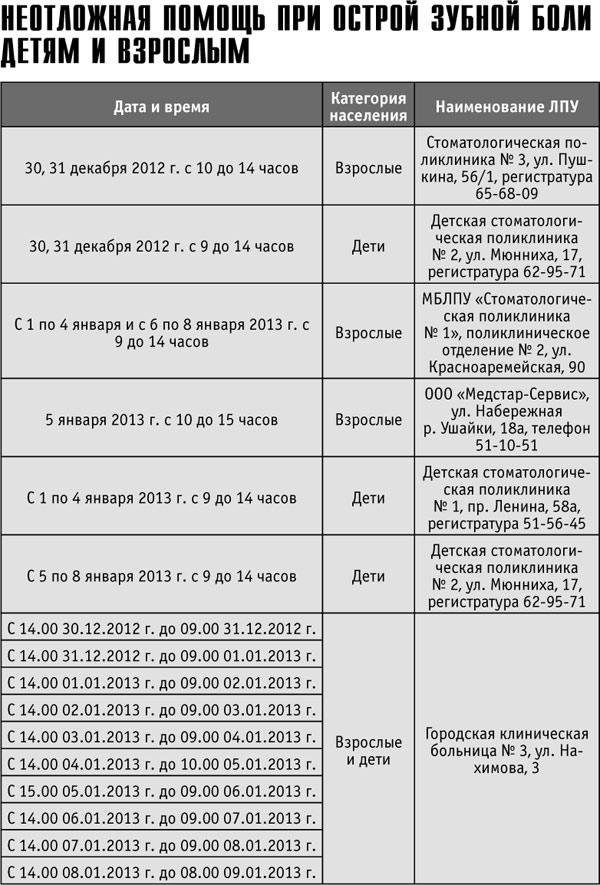 53 детская поликлиника красносельского района спб телефон регистратуры