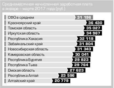 statistika-zarplata